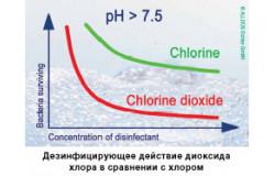 Диоксид хлора в качестве дезинфицирующего средства